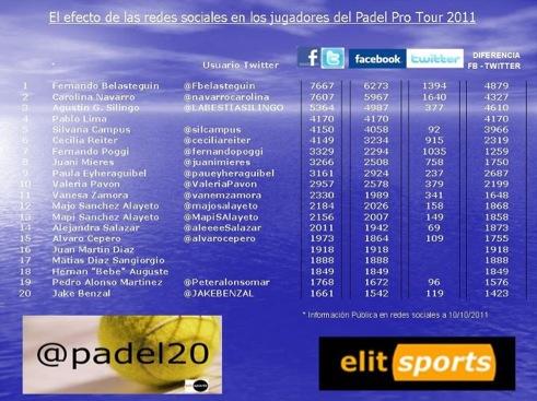Efecto redes sociales jugadores ppt padel20 Padelgood Efecto de las redes sociales en los jugadores del PPT 2011 (Padel20)