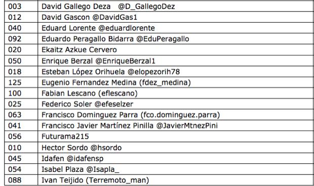 Lista2 Modificación erratas en Listado Participantes 3er #sorteopadelgood #Visión Xiam