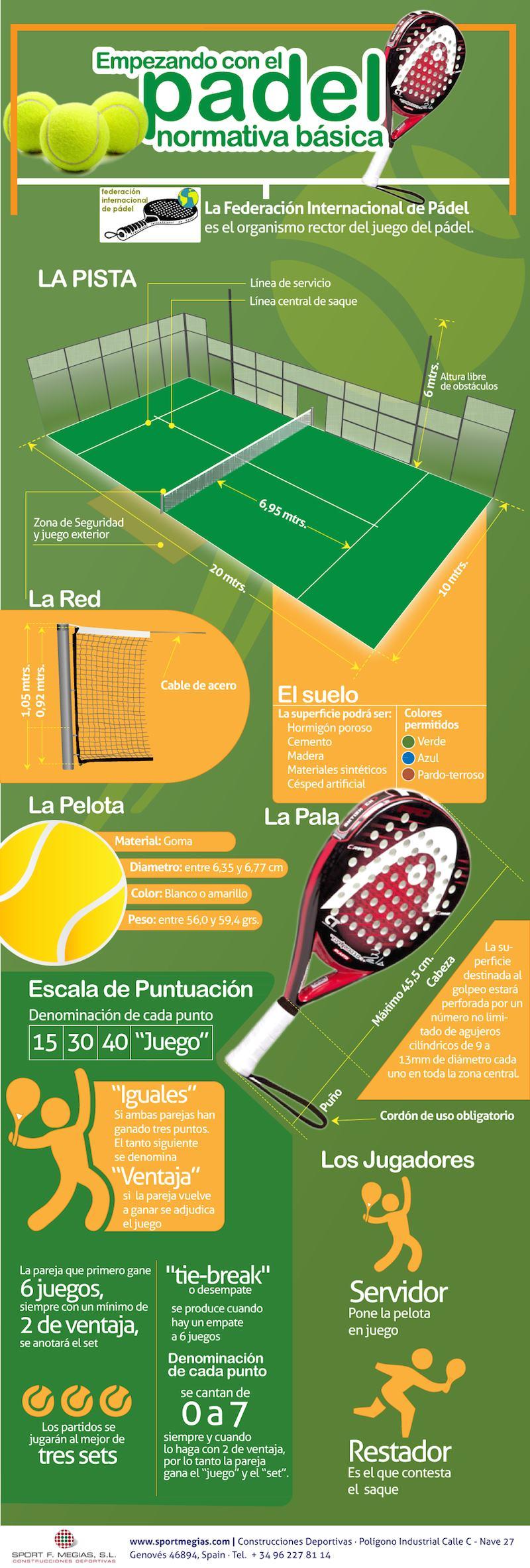 Reglas Básicas Padel Sportmegias