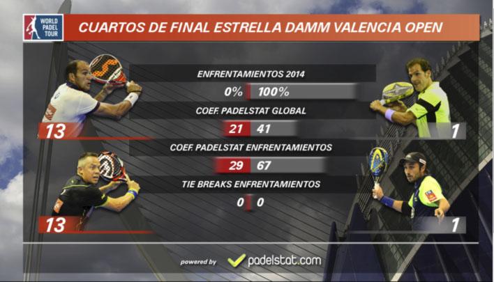cuartos de final wptvalencia2014