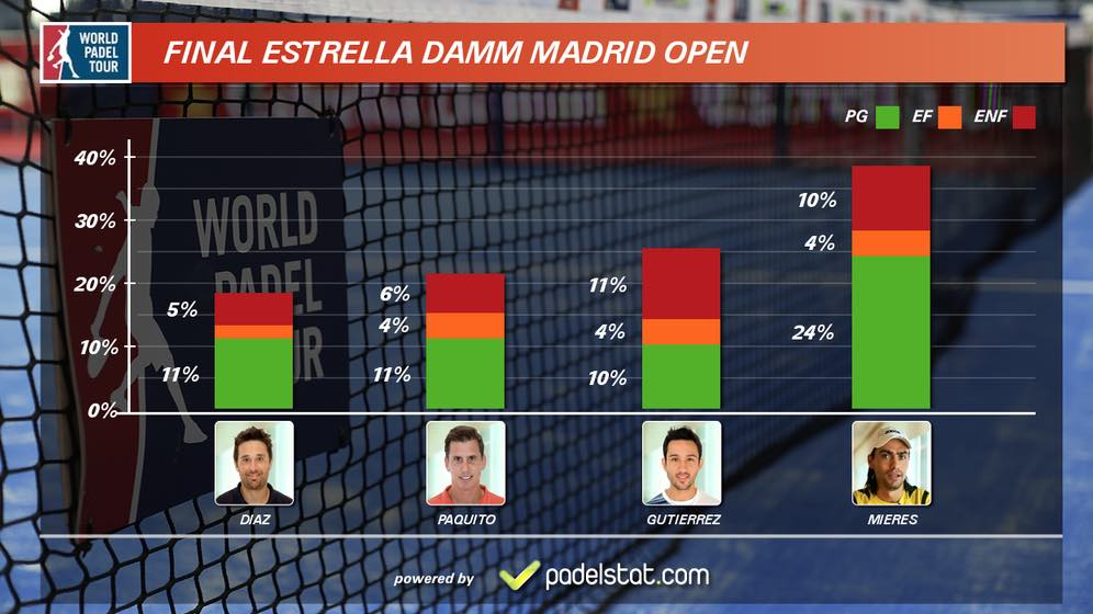 Estadisticas final World Padel Tour Madrid 2015